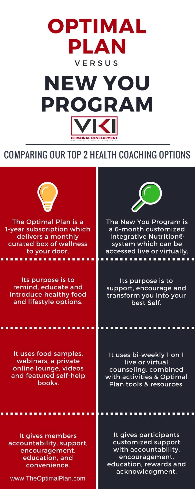 Optimal Plan versus New You